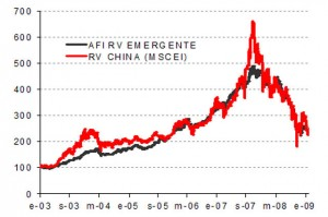 Baja inversión extranjera en China