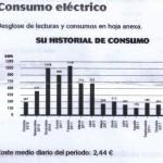 Ahorro en consumo gracias a tecnología LED
