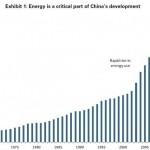 Consumo de Energia en toda China