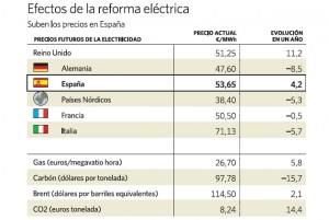 La reforma energética aumenta la factura de la luz
