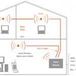 Sistema Li Fi o Comunicaciones por Luz Visible