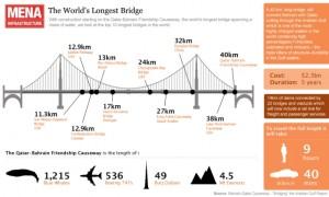 Puentes más largos del mundo