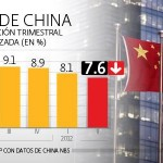 PIB de China crece un 7,8%
