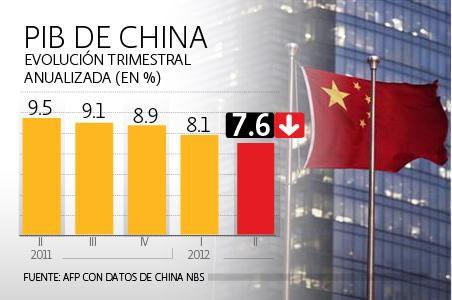 El PIB de China creció un 7,8% interanual en el tercer trimestre
